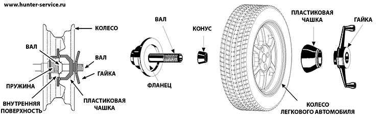 wheelcentering